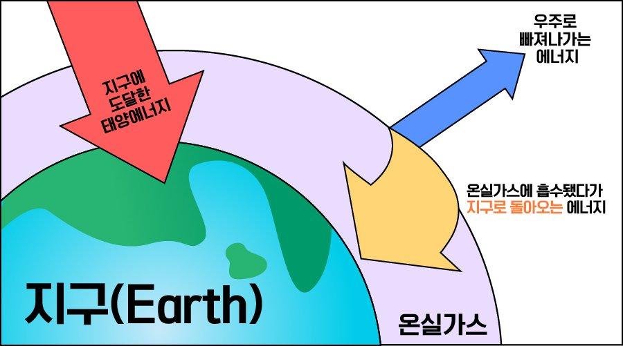 지구는 태양이 보내온 단파장의 빛 에너지를 긴 장파 복사 형태로 우주로 방출한다. 온실가스는 장파 복사 에너지를 대기 중에 가둬 지구의 온도를 상승시킨다.
