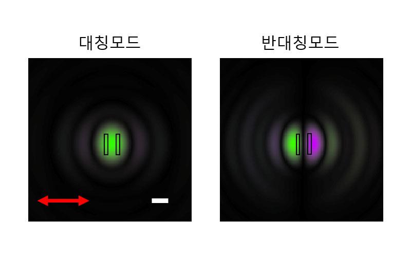 기존 근접장 주사광학현미경은 상대적으로 세기가 센 대칭모드(왼쪽)만 관찰할 수 있었지만, 개발된 현미경은 숨겨진 반대칭모드까지 인식할 수 있다. 반대칭모드는 슬릿에 위상이 반대로 걸린 모드로 슬릿이 두 개임을 정확히 식별할 수 있는 정보를 가지고 있다.