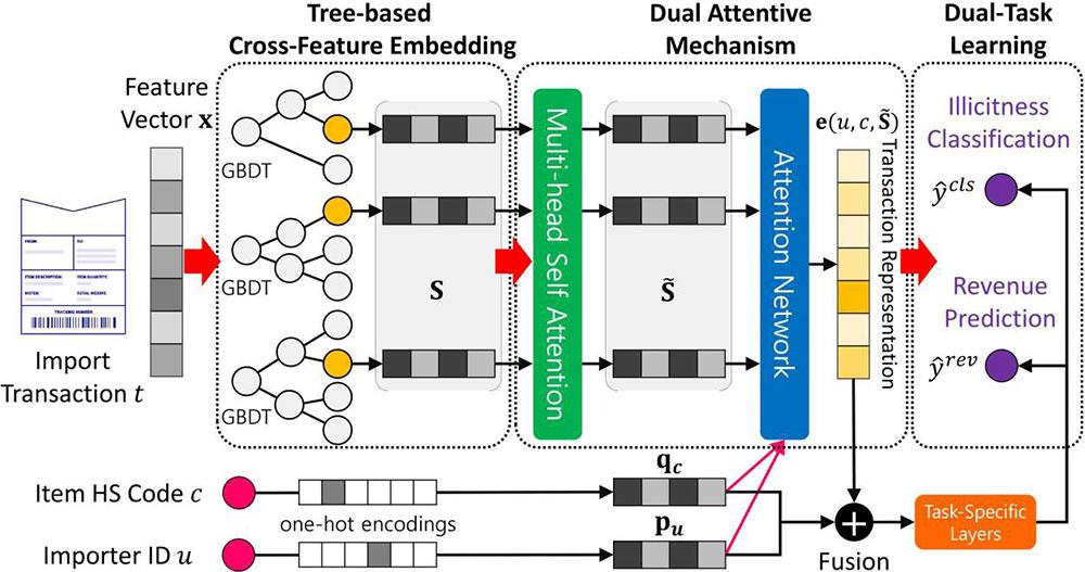 [그림 2] 의사 결정 트리(Gradient Boosting Tree)와 이중 어텐션 메커니즘(Dual Attentive mechanism)을 활용한 세관 선별 알고리즘(DATE 모델)