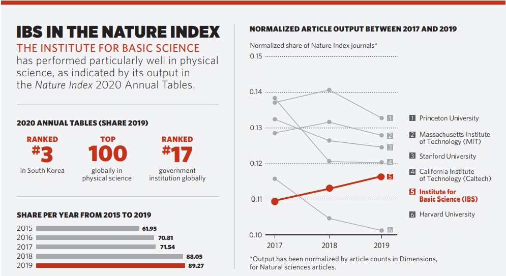 IBS in the Nature Index 2020 Annual Tables (Credit: Springer Nature)