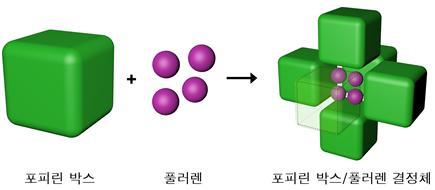 포피린-풀러렌 결정체 합성과정. 포피린 박스를 쌓았을 때 생기는 빈 공간에 풀러렌을 가둬 결정체를 합성했다.