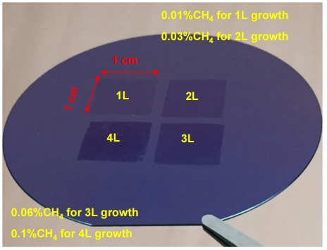 Figure 3. Photograph of centimeter-scale mono-, bi-, tri-, and tetralayer graphene on the SiO2/Si substrate.