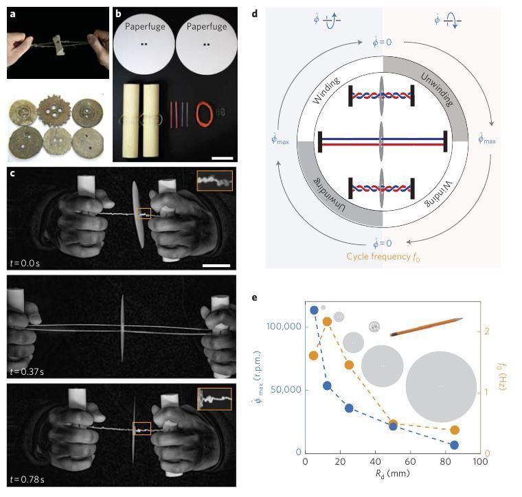 Bhamla 등이 작성한 논문에 제시된 Paperfuge의 개발과 성능을 나타낸 그림