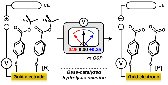 Figure 2-1. Base-catalyzed hydrolysis reaction