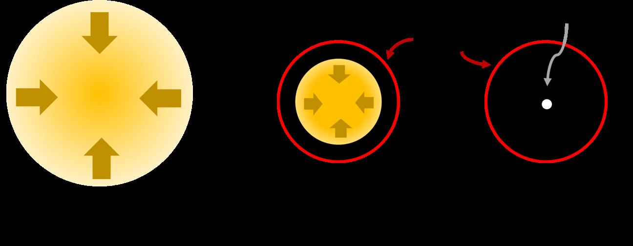 그림 1: 펜로즈는 중력 붕괴로 인해 물질이 충분히 수축하여 빛조차 빠져나갈 수 없는 경계면에 트랩이 된 경우, 일반상대성이론에 따르면 결국 특이점에 도달할 수 밖에 없다는 것을 증명했다.