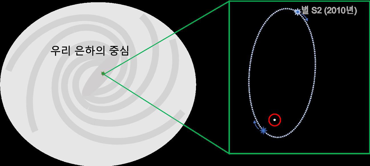 그림 2) 겐첼과 게즈 팀은 각각 우리 은하 중심에 있는 궁수자리 A* 주위를 돌고 있는 별들 중 S2 (S02) 라 명명된 별의 궤도를 정확히 분석하여 그 안에 초대질량 블랙홀이 존재함을 밝혀냈다 [A&A 615, L15 (2018) 참조]