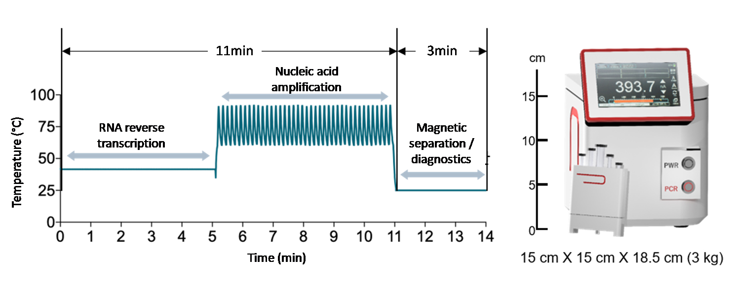 Figure 2. RT-PCR operation cycle of POC nanoPCR device