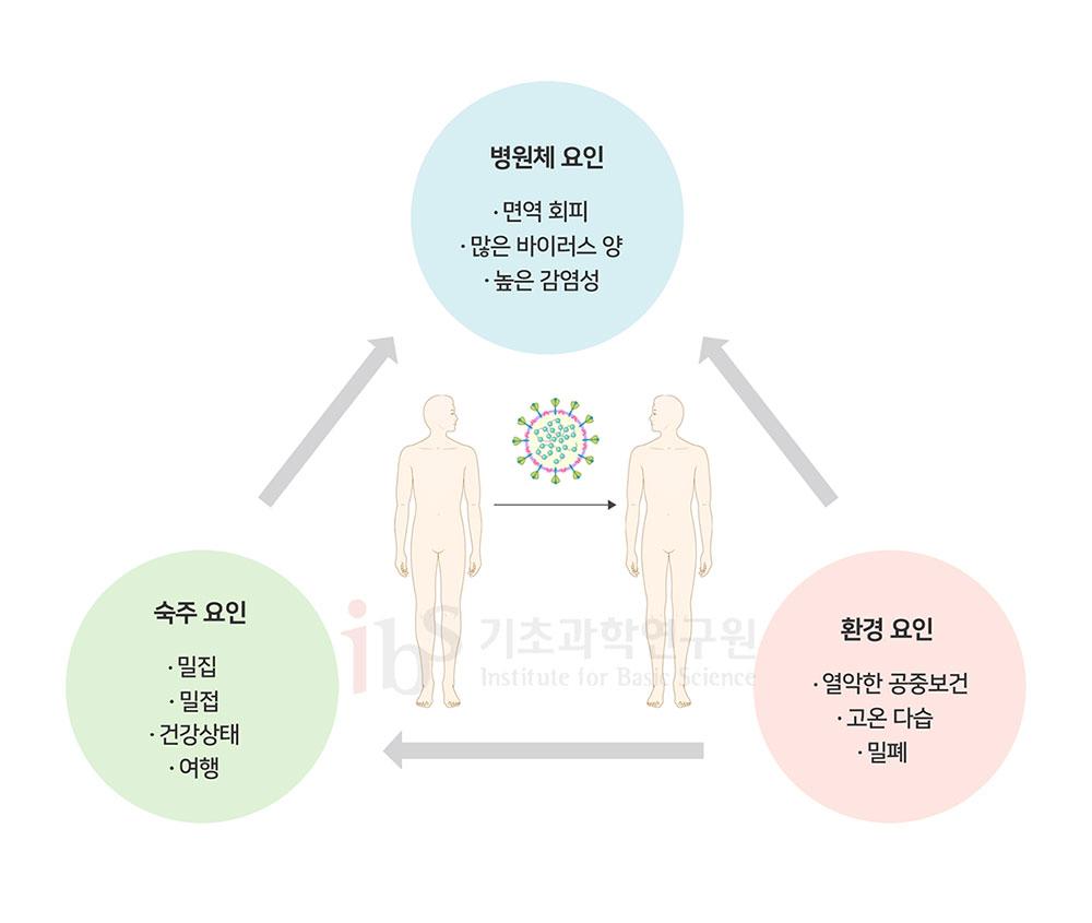그림 4. 병원체의 인간-인간 전파에 영향을 미치는 요인
