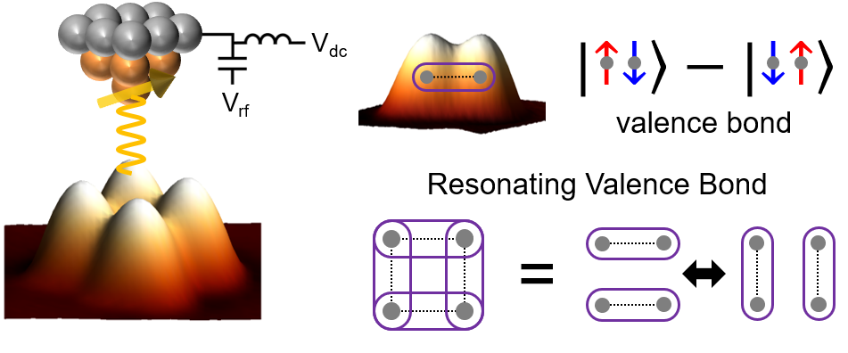 Measuring quantum spin states of artificial atomic spin clusters using STM-ESR (left). Quantum states of coupled 2 spins, 'valence bond' (top right), and coupled 4 spins, 'resonating valence bond' (bottom right).