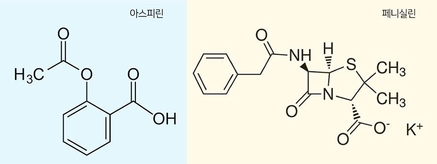 아스피린(왼쪽)과 페니실린(오른쪽)의 구조식. 1897년 독일 바이엘 사의 연구원 펠릭스 호프만이 버드나무 껍질에서 추출한 살리실산으로부터 진통제인 아스피린을 개발했다. 한편, 1928년 영국 생물학자 알렉산더 플레밍이 푸른곰팡이에서 최초의 항생제인 페니실린을 발견했다.