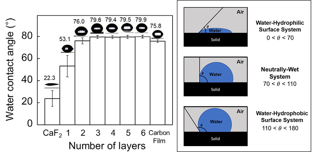 Figure 1. Water contact angle (WCA) versus different numbers of graphene layers
