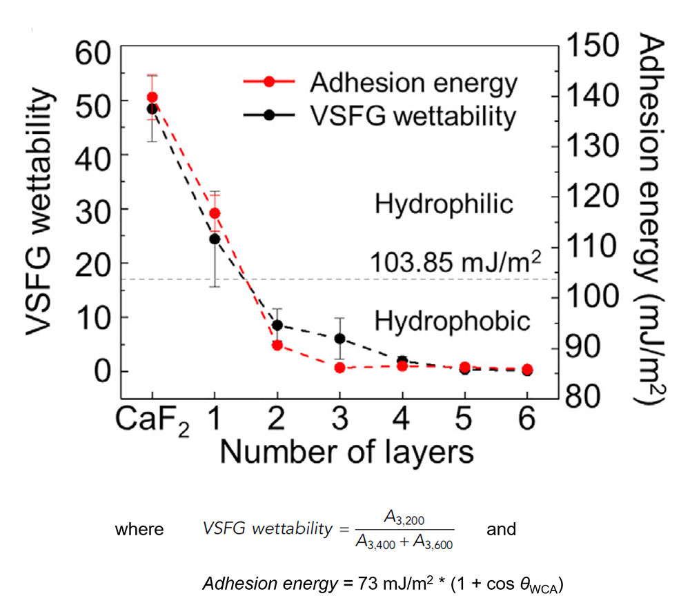 Figure 2. Comparison of VSFG wettability and adhesion energy