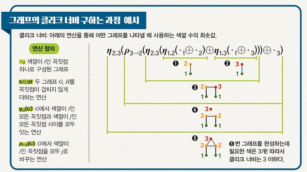 그래프의 클리크 너비 구하는 과정 예시 이미지