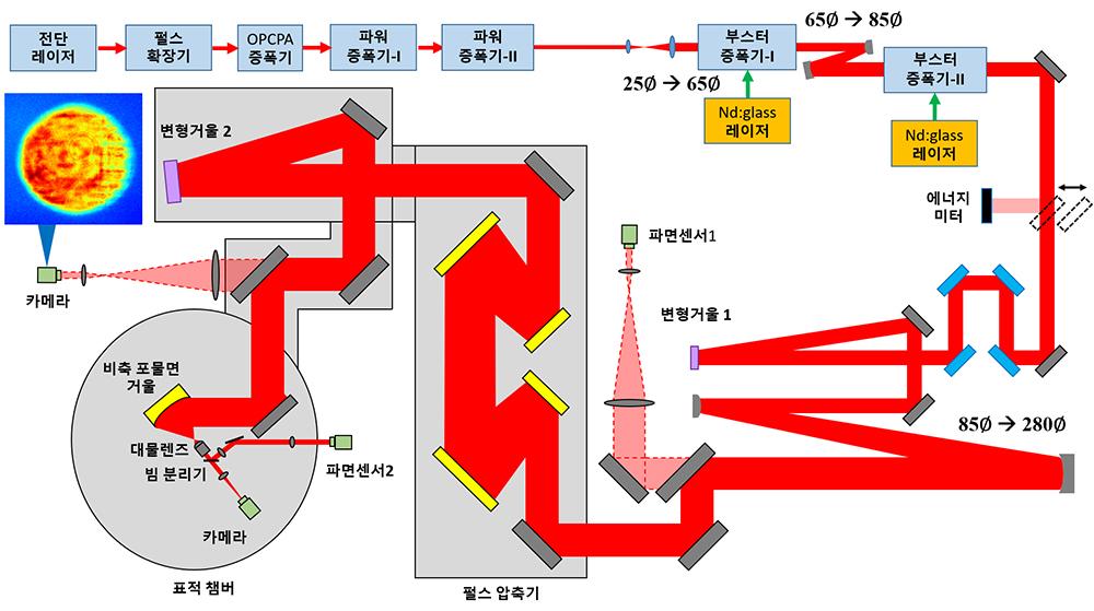 [그림 1] 페타와트(PW) 레이저 장치 개략도