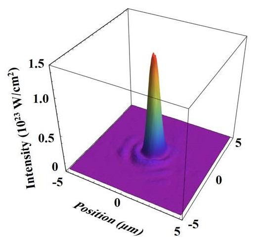 [그림 3] 집속된 레이저 빔 세기의 3차원 그래프
