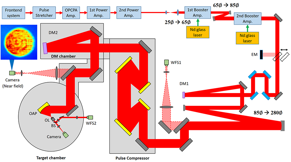 Figure 1. Layout of the CoReLS petawatt laser and the experimental setup to achieve the laser intensity of over 1023W/cm2. BS, beam splitter; DM1-2, deformable mirrors; EM, energy meter; OAP, f /1.1 off-axis parabolic mirror; OL, objective lens; WFS1-2, wavefront sensors.
