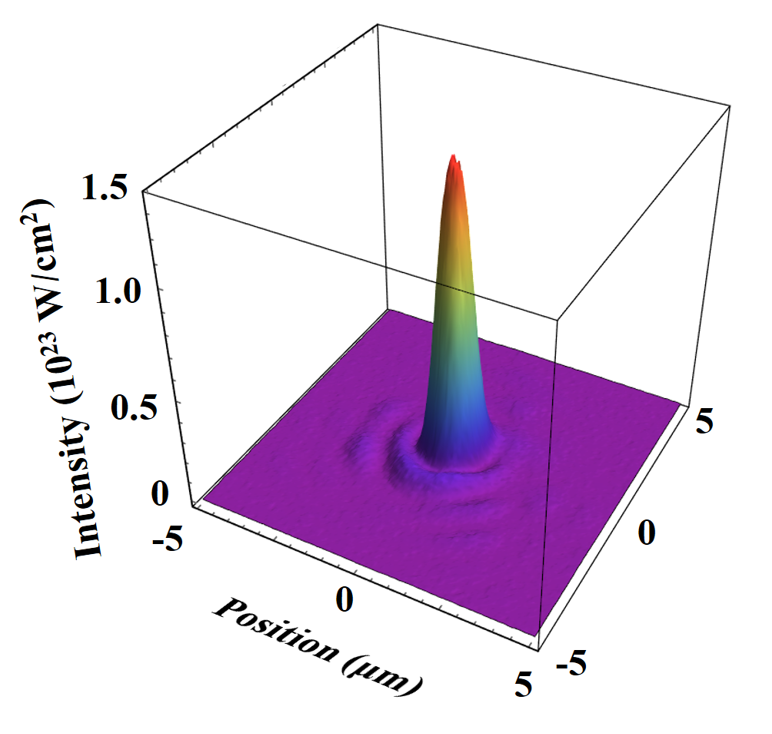 Figure 3. Measured 3-D focal spot image showing the laser intensity of 1.4x1023 W/cm2.