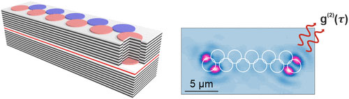 Figure 1: Left - a schematic of exciton-polariton microcavity with the Su-Schrieffer-Heeger (SSH) geometry. Right - light emission from the topological defect mode.