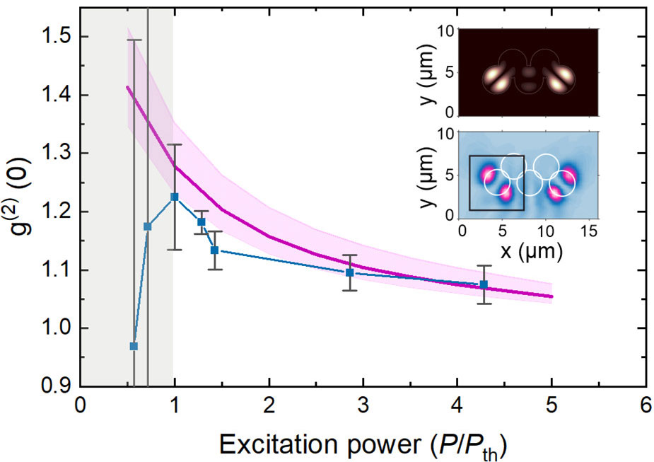 Figure 2: Temporal coherence g<sup>(2)</sup> (τ) vs normalized excitation power: experimental (blue) and theoretical (purple) values. Inset shows the real space profile of the modes: theory (upper panel) and experiment (lower panel).