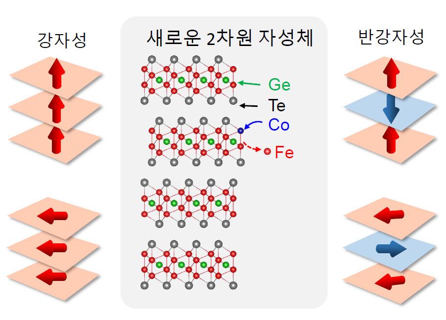 [그림 1] 새로운 2차원 반강자성체의 설계 및 합성