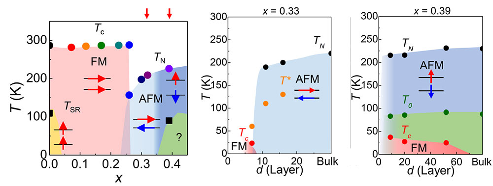 [그림 3] 코발트 원자 농도와 두께에 따른 자성변화 상그림