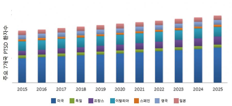 그림1. 2015~2025년 주요 7개국 PTSD 환자 수 및 기대 환자 수(출처: 마케터스미디어)