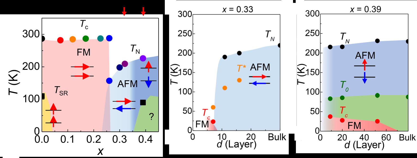 코발트 원자 농도와 자석 두께에 따른 자성 변화 이미지