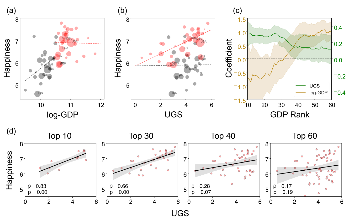 The relations of (a) log-GDP and happiness, and (b) urban green space (i.e., UGS) and happiness across 60 developed countries. The top 30 and the lowest 30 countries ranked by GDP are sized by the population size and colored by red and black. The dotted lines are the linear fit for each GDP group. (c) Changes of coefficients between urban green space and happiness for different sets of GDP rank with increasing window size from top 10 to 60. (d) The rank correlations between UGS and happiness for the groups of countries in the increasing GDP rank order.