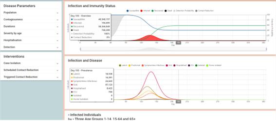 그림1. 세계보건기구(WHO)의 감염병 수리모델인 '코비드심(CovidSIM)'차트 이미지