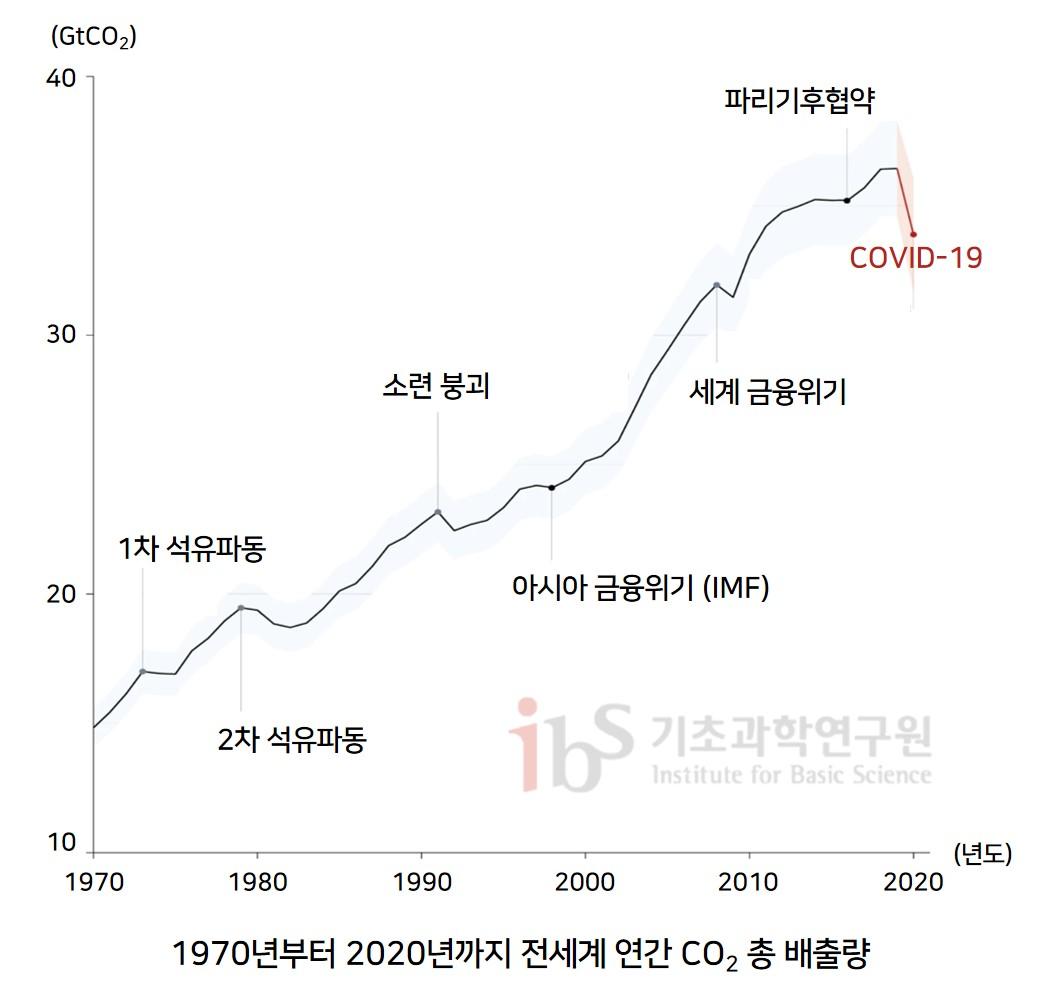 그림1. 1970~2020년 전 세계 연간 총 이산화탄소 배출량 그래프(단위:GtCO2/yr)