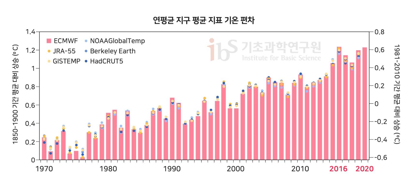 그림2. 1970년부터 2020년까지 연평균 지구 지표 기온 상승값을 나타낸 그래프