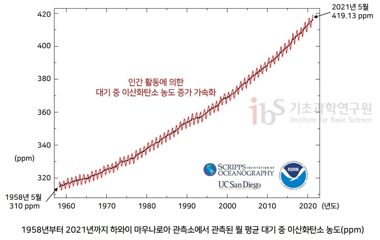 그림3. 1958~2021년의 기간 동안 하와이 마우나로아 관측소에서 관측된 월 평균 대기 중 이산화탄소 농도(ppm)