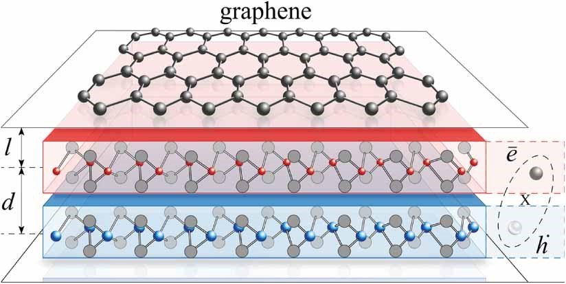 Figure 1. A hybrid system consisting of an electron gas in graphene (top layer) separated from a two-dimensional Bose-Einstein condensate, represented by indirect excitons (blue and red layers). The electrons in the graphene and the excitons are coupled by the Coulomb force.