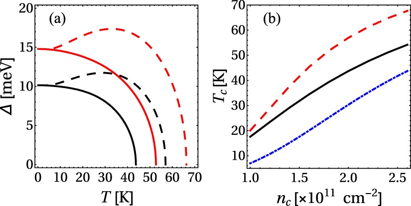 Figure 2. (a) Temperature dependence of the superconducting gap for bogolon-mediated process with temperature correction (dashed) and without temperature correction (solid). (b) The critical temperature of the superconductivity transition as a function of condensate density for bogolon-mediated interaction with (red dashed) and without (black solid) the temperature correction. The blue dash-dotted line shows the BKT transition temperature as a function of the condensate density.