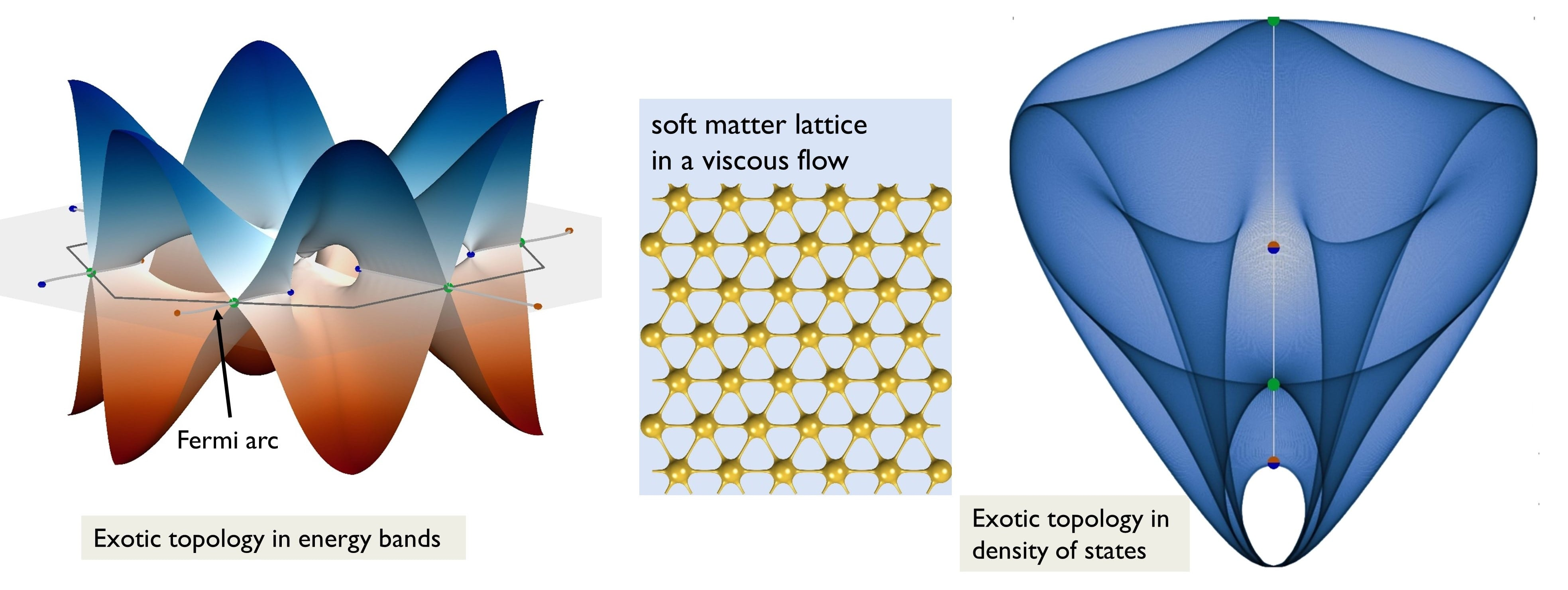 The flow of a soft matter lattice (model) generates exotic topological features in the energy bands (Right), where one can see bulk Fermi arcs, and in the density of states (Left).