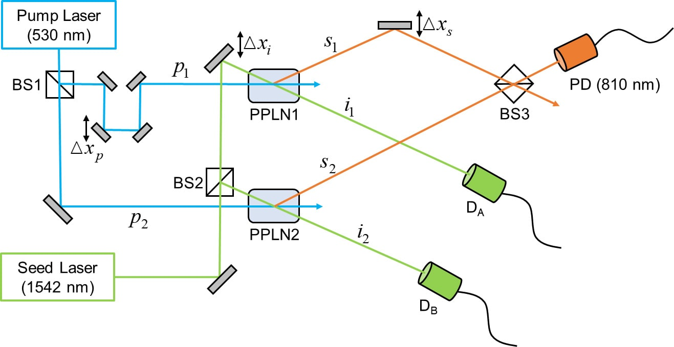 Double-path single-photon interferometer with controllable source purity used in our ENBS model.