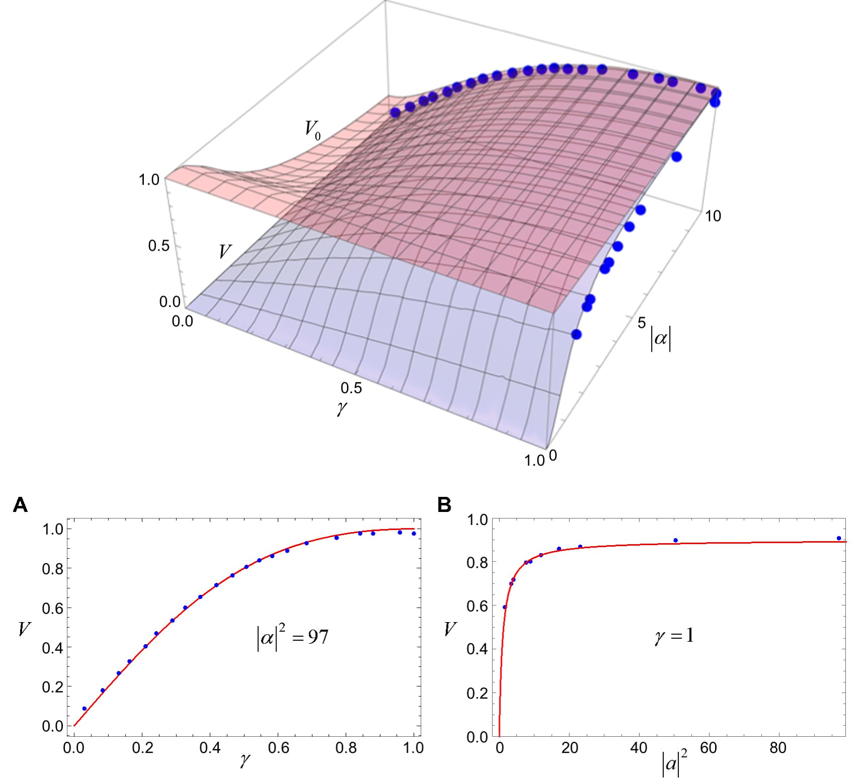 Fringe visibility V and a priori visibility V0 as functions of γ = ∣α2∣ / ∣α1∣ and ∣α∣ = ∣α2∣.