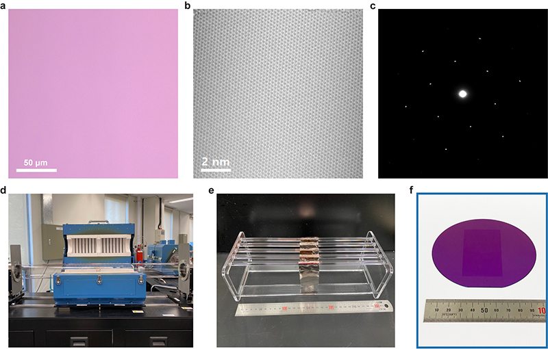Figure 2. (a) Optical image, (b) atomic resolution TEM (transmission electron microscope) image, and (c) representative selected area electron diffraction (SAED) pattern of a fold-free adlayer-free graphene film grown on Cu-Ni(111) foil made by the CMCM. (d) A 6-inch quartz tube CVD furnace system used to evaluate scalable production of single-crystal fold-free graphene films on single-crystal Cu-Ni(111) alloy foils. (e) 5 pieces of 4 cm × 7 cm Cu-Ni(111) alloy foils were hung on a quartz holder and graphene was grown on both sides of each foil. (f) Photograph of the 4 cm × 7 cm fold-free single-crystal graphene film grown in the 6-inch CVD system shown in (e) and then transferred onto a 4-inch diameter silicon wafer.